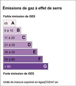 DPE - GES